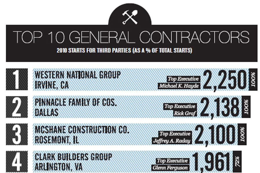 Third Party Contractors with Specialties had an Advantage in 2010