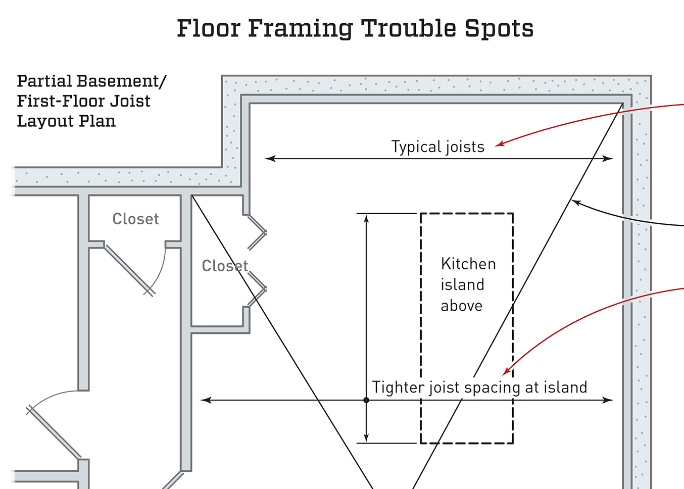 0817 jlc ts framing pitfalls promo framing trouble spots jlc online framing, building resources
