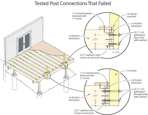 Strong Rail Post Connections For Wooden Decks Images 8