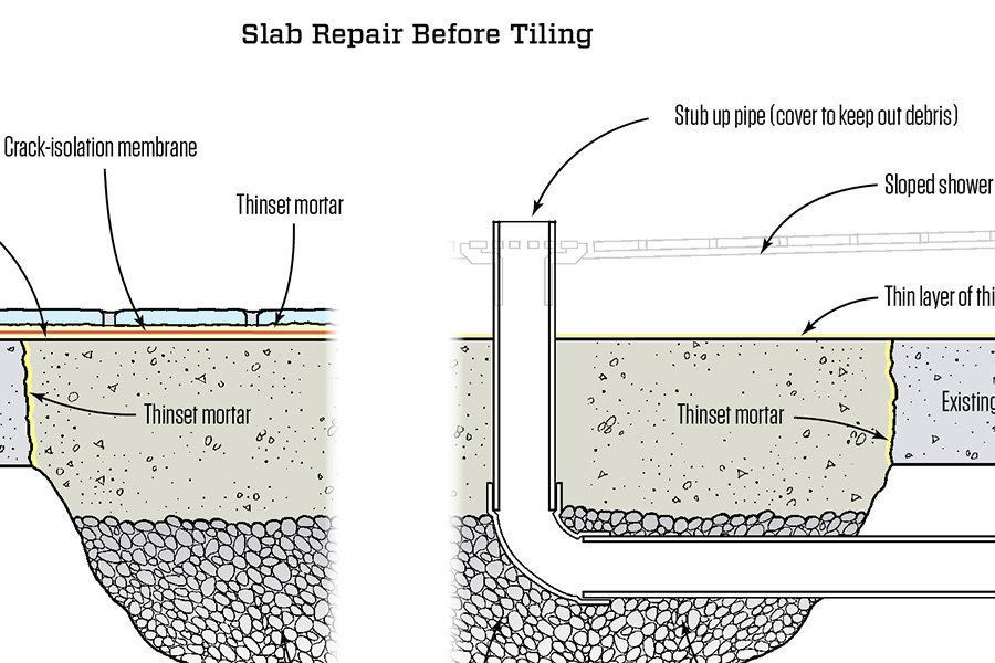 The Best Way To Repair A Hole In A Concrete Slab Before