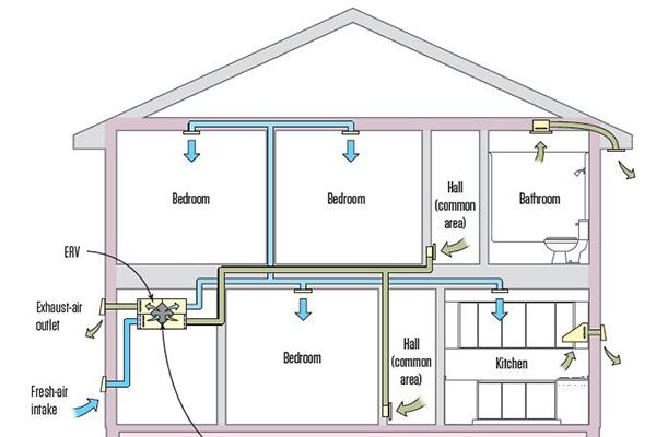 Choosing A Whole House Ventilation Strategy Jlc Online Rainwater Harvesting System  Home Ventilation System Design Exhaust Ventilation Systems For Garages On  ...