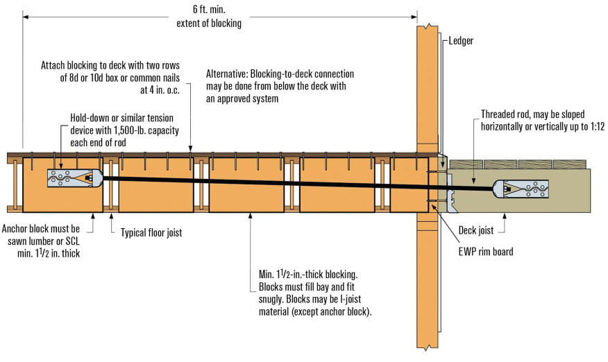 Deck Ledgers And I Joist Floor Systems Jlc Online