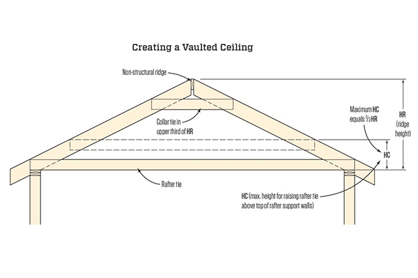 Raising Ceiling Joists Jlc Online
