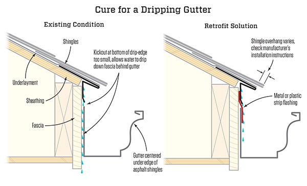 Fixing A Dripping Gutter Jlc Online Stormwater Management Roofing Material Weather Resistant Barriers