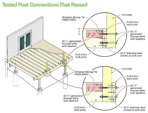 Rail Post Connections For Wooden Decks Part 2