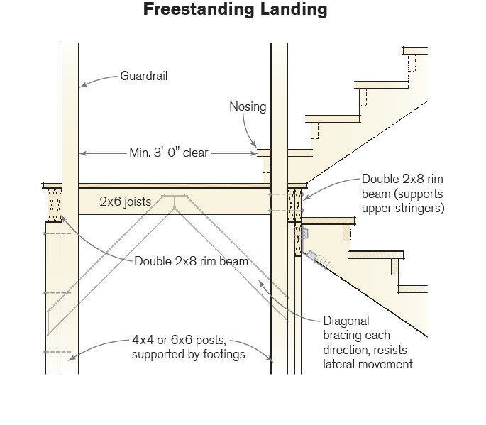 Build Wood Deck Stairs And Landing: Professional Deck Builder