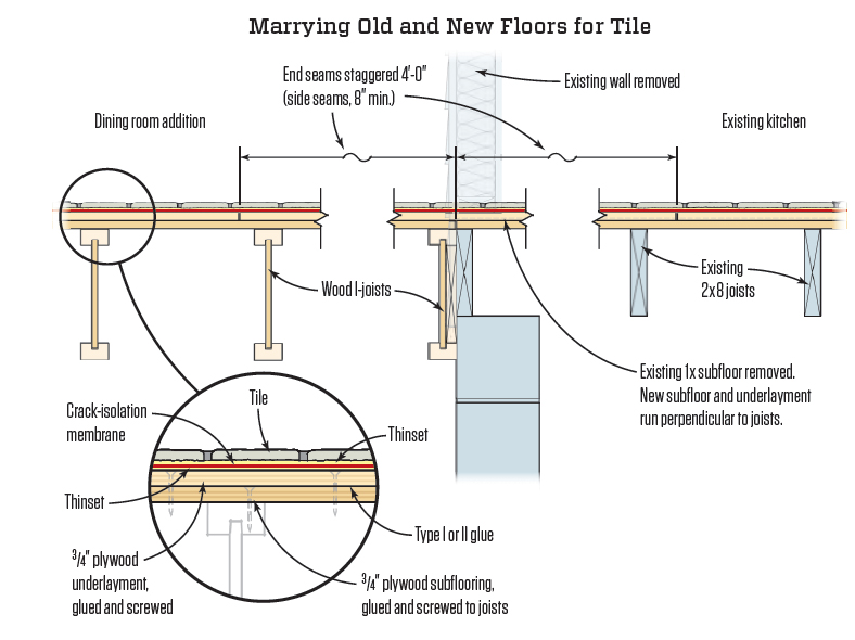 Marrying Old And New Floors For Tile Jlc Online Tile