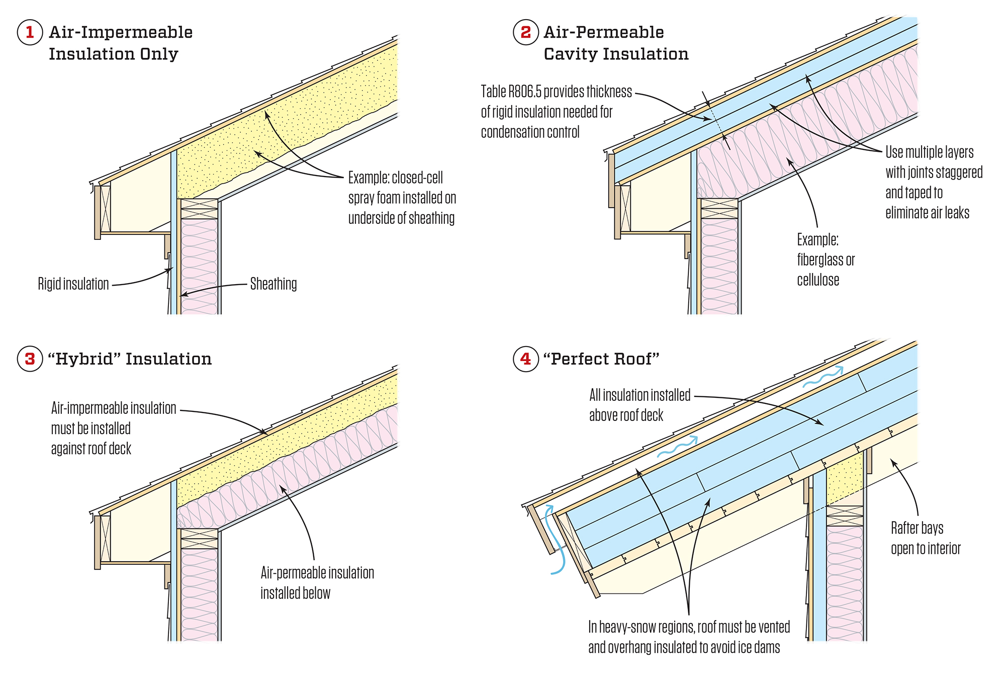 Avoiding Wet Roofs Part Ii Jlc Online Building