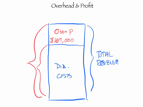 Do The Math Overhead Profit Remodeling Job Costing