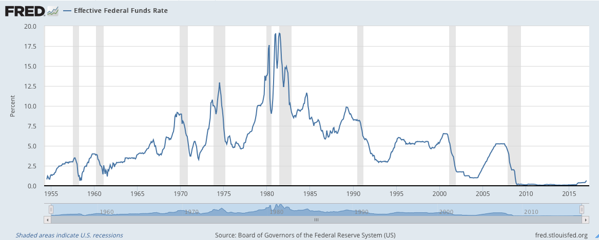 how the federal funds rate affects Fed funds and libor are two types of interest rates the fed funds rate is set by the federal reserve and is a tool that the federal reserve's federal open market committee as a tool to influence interest rates.