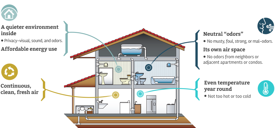 Advocating for clean air in homes ecobuilding pulse for Indoor air quality design