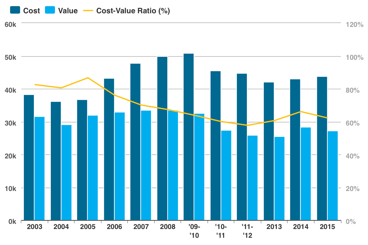 The 2015 Cost Vs Value Report Remodeling Job Costing