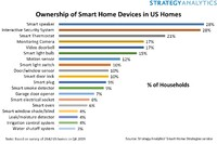 Study: Smart Homes Now in the Majority