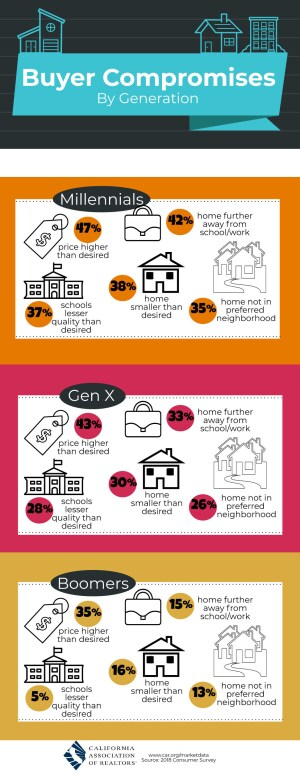 California Home buyer Compromises by Generation