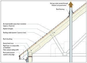 Eliminating Attic Vents Builder Magazine Ventilation