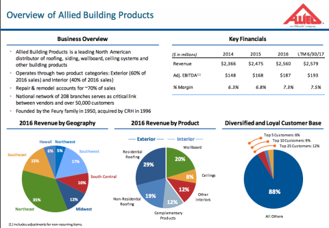 Beacon Roofing To Buy Allied Building Products For 2 62bn Prosales Online