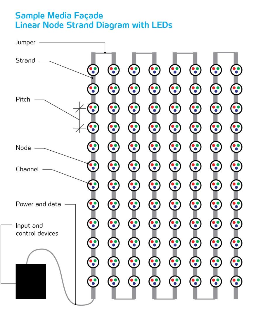 Leds Taking Control Architectural Lighting Magazine Power Over Ethernet Wiring Diagram Note The Dmx A Media Display Is An Array Of Nodesindividual Pixels That May Be White Light