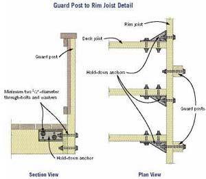 Safe and Durable Decks | JLC Online