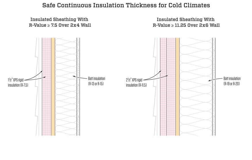 In Climate Zones 6 7 And 8 Where The Risk Of Condensation