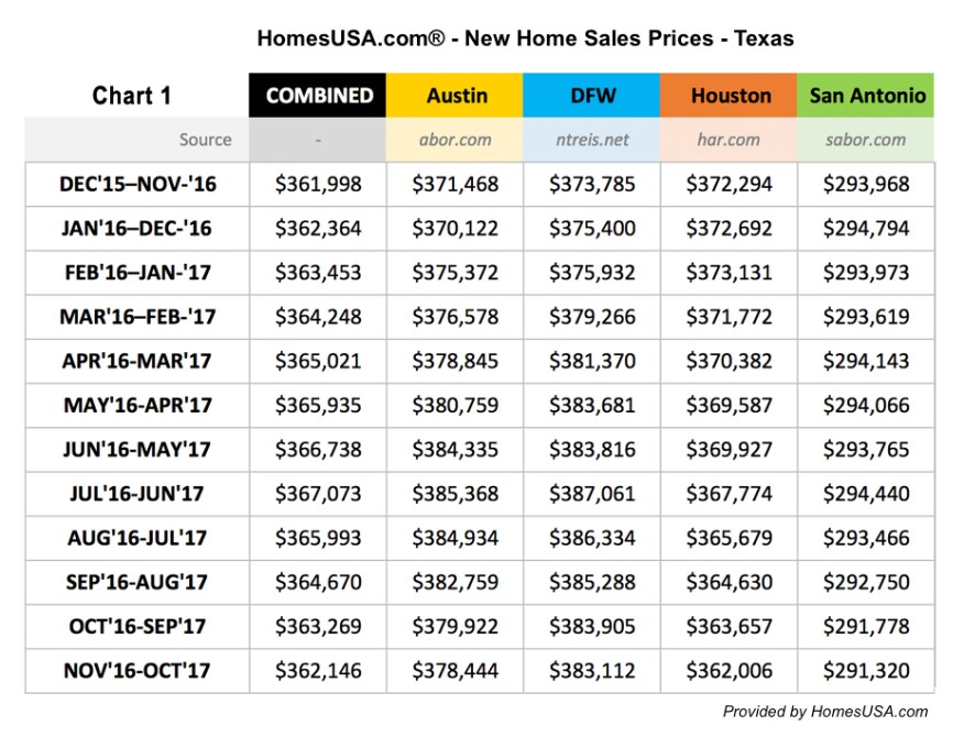 Homes Sales Up Prices Down In Texas Builder Magazine Sales