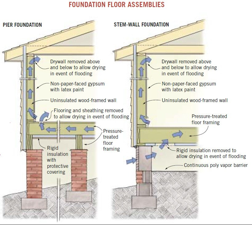 What Are The Options For Moisture Proofing Foundation From The Interior: Exteriors, Foundation, Insulation, Drywall