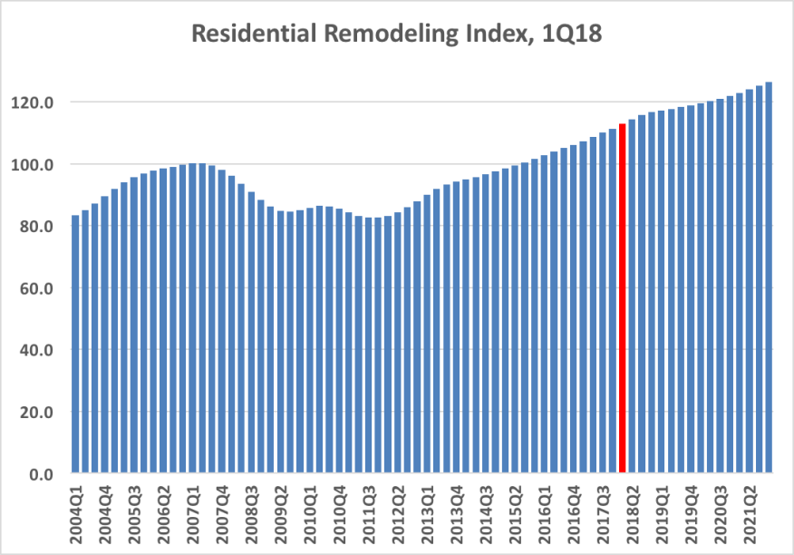 Residential Remodeling Index as of 1Q18