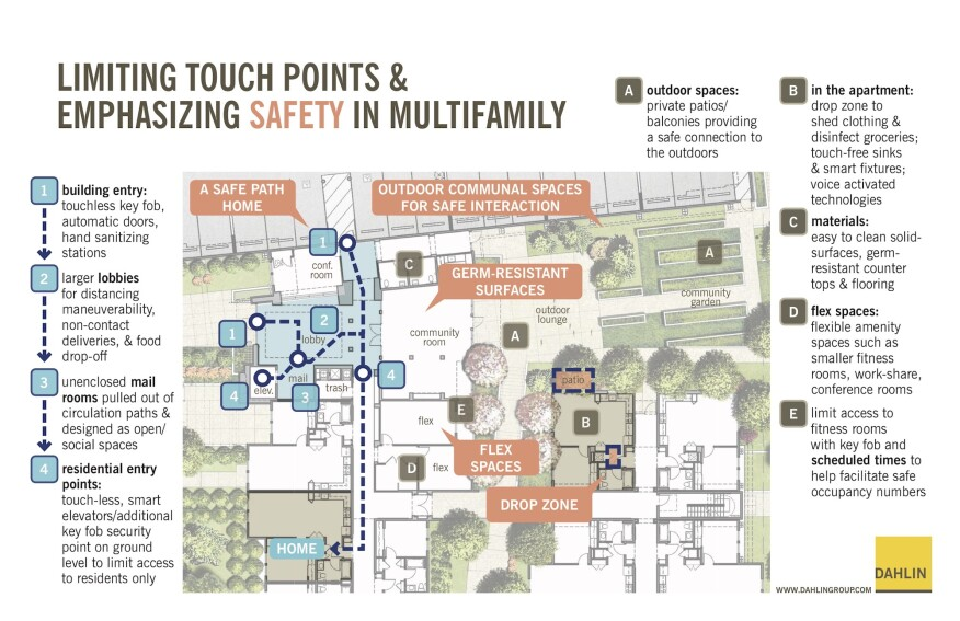 Multifamily limiting touchpoints
