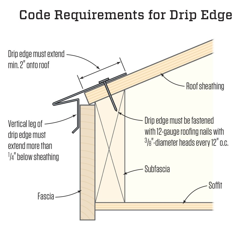 Drip Edge and the IRC | JLC Online