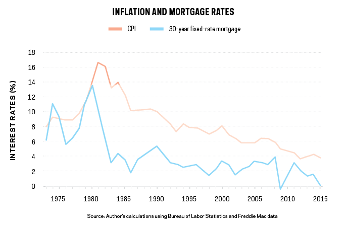 how inflation will affect home builders in 2017 builder magazine