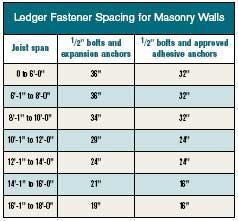 For Solid Masonry Steel Expansion Anchors Whose Bolts Are A Minimum Of 1 2 Inch In Diameter And Penetrate The By At Least Inches Can Take