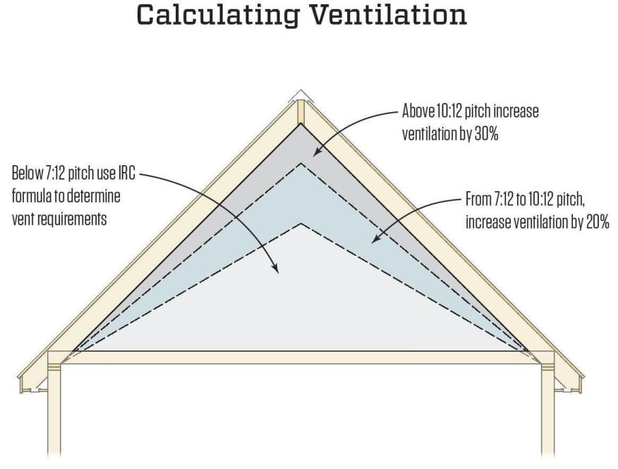 Roof ventilation jlc online for 7 12 roof pitch pictures