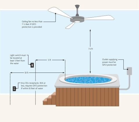 Indoor Hot Tub Installations In Detail Pool Spa News