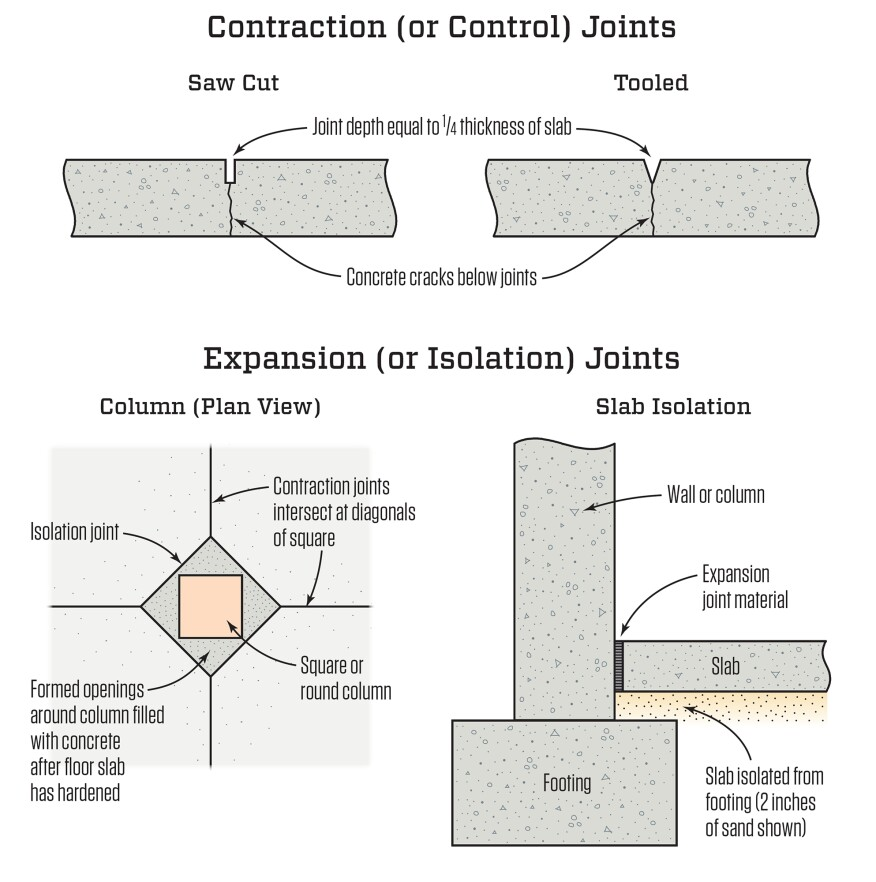 Joints In Concrete Slabs Jlc Online
