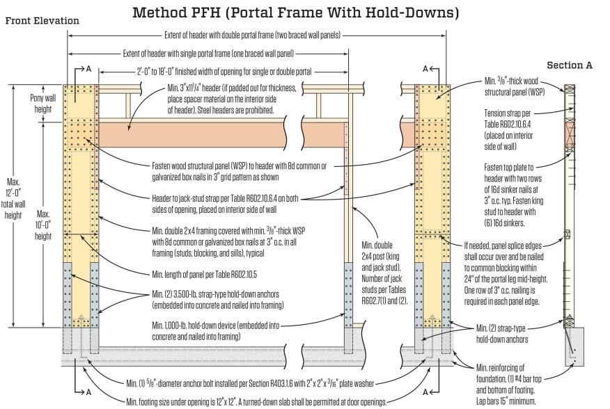 The Portal Frame Option   JLC Online