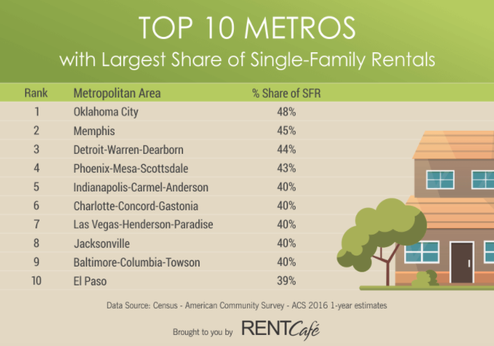 single family rentals outpace apartment rentals in 22 of 30 largest