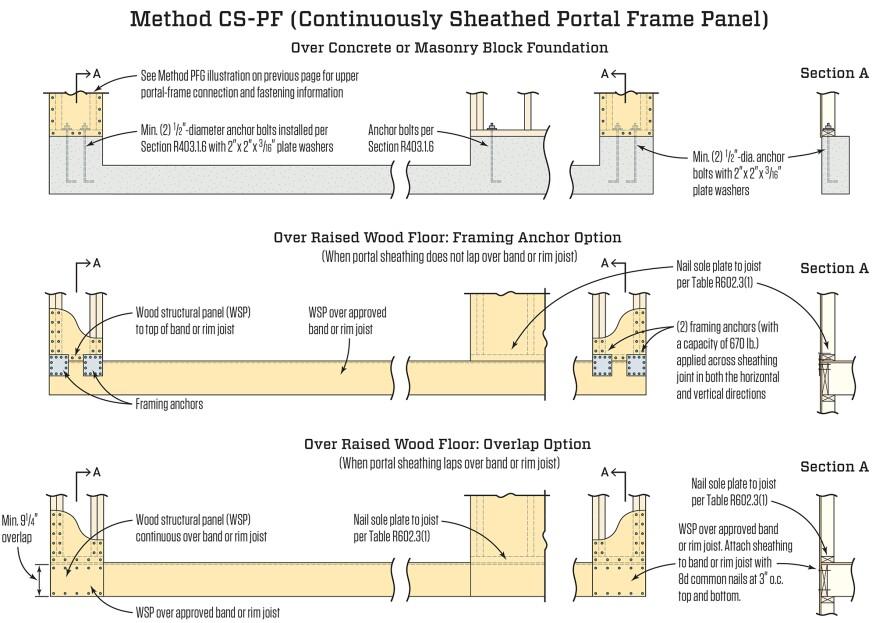 The Portal Frame Option | JLC Online | Storm and Wind Resistance ...