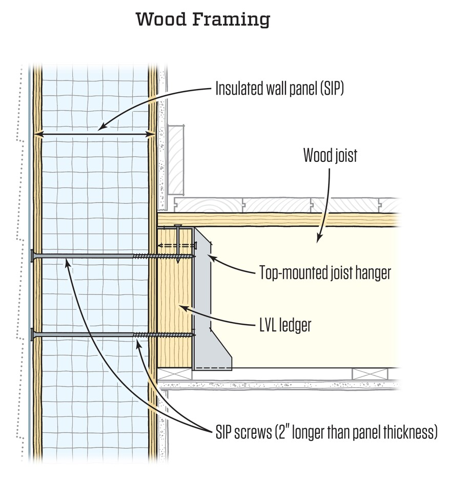 Attaching Floor Framing To Sips Jlc Online Alternative