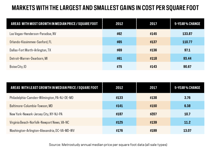 Metrostudy markets with the largest and smallest gains in price per square foot