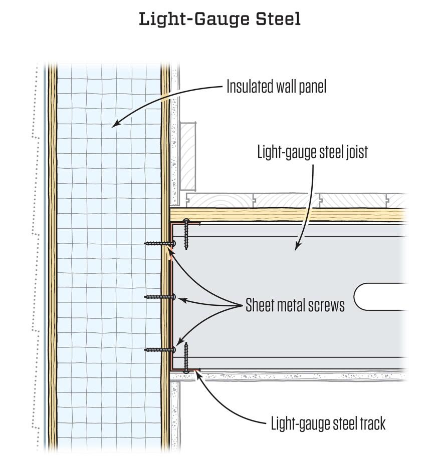 Attaching Floor Framing to SIPS | JLC Online | Alternative Materials ...