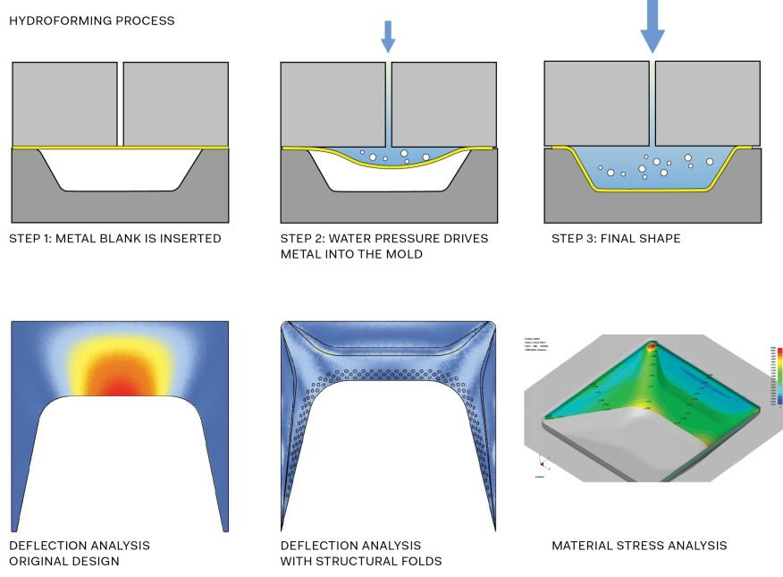 Hydroforming process and material strength analysis