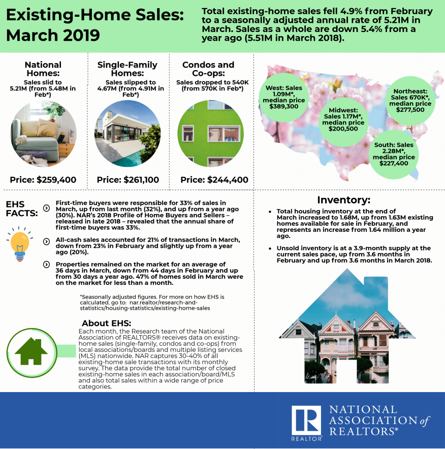 Existing Home Sales Dropped 4 9% in March | Builder Magazine