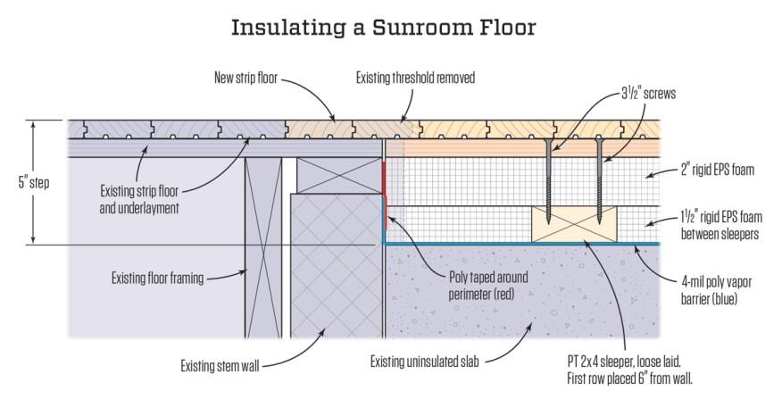Insulating A Sunroom Floor Jlc Online Insulation Concrete Slabs