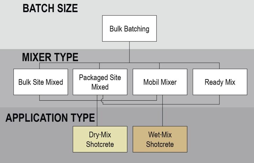 干湿混合喷射混凝土的散装配料和混合选项。