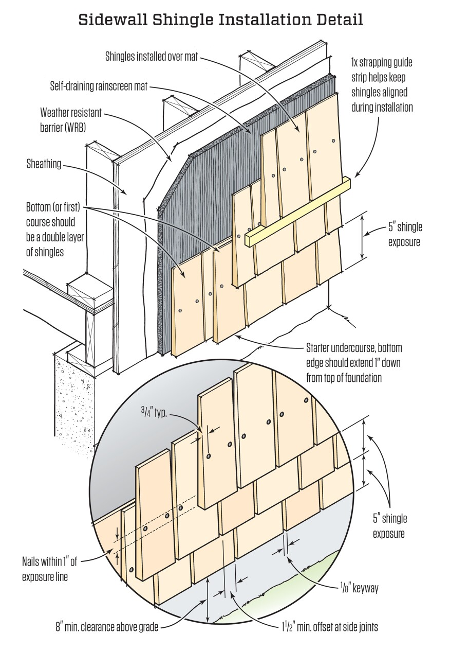 Sidewall Shingling With Cedar Jlc Online