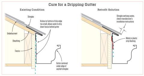 Fixing A Dripping Gutter Jlc Online