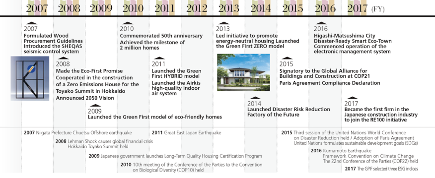 Sekisui House corporate timeline, 2007 to 2017