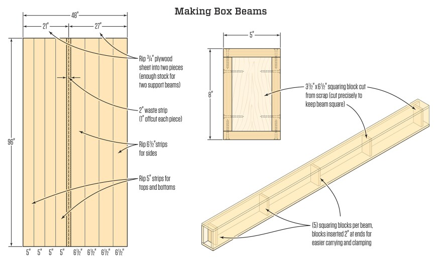 A finish carpenter s set of box beams jlc online for How to build a box beam