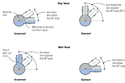 Maximum Length For Fixture Drains Jlc Online Codes And Standards