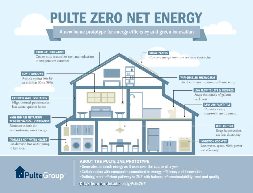 Pulte Readies A Net Zero Energy Prototype In Nocal