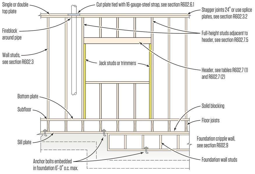 Split Jacks | JLC Online | Framing, Walls, Structure
